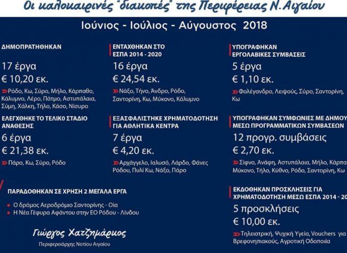 Οι καλοκαιρινές «διακοπές» της Περιφέρειας Νοτίου Αιγαίου