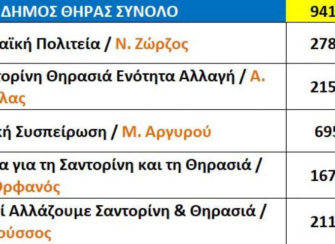 Τα αποτελέσματα του Α' γύρου των Δημοτικών εκλογών ανά χωριό