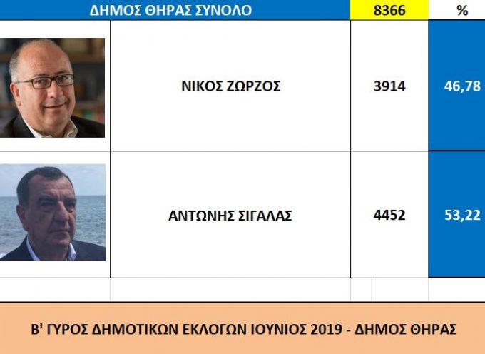 Ο Αντώνης Σιγάλας νέος Δήμαρχος στο Δήμο Θήρας – Τα αποτελέσματα του Β' γύρου των εκλογών