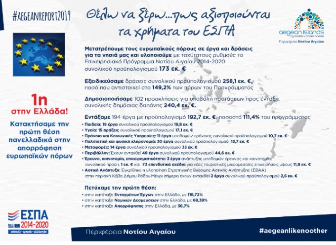 """ΠΝΑΙ: """"Πρωτιά της Περιφέρειας Νοτίου Αιγαίου και το 2019 στην αξιοποίηση των πόρων του ΕΣΠΑ 2014 – 2020"""""""