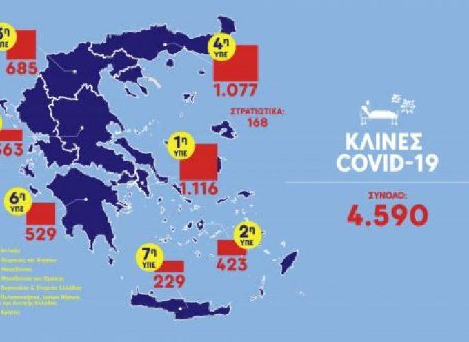 Κοροναϊός : Ο υγειονομικός χάρτης της Ελλάδας- 423 κλίνες covid-19 στο Νότιο Αιγαίο